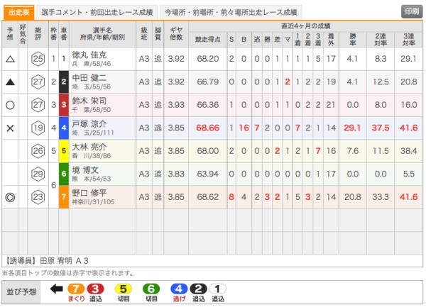 2019年6月14日の函館競輪出走表