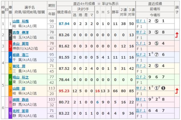 岐阜競輪の5月6日の第5レース