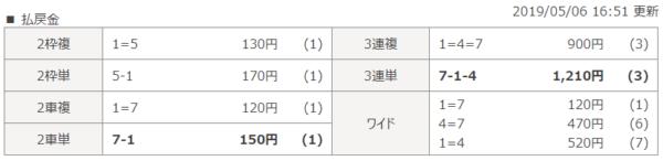 岐阜競輪の5月6日の第5レースの結果