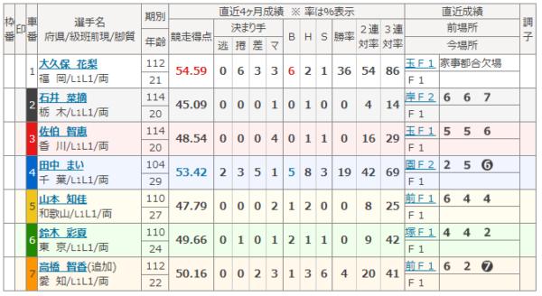 高松競輪の5月13日の6レース