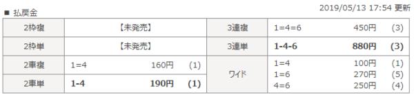 高松競輪の5月13日の6レースの結果