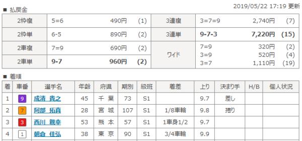 取手競輪場の5月22日の第11レースの結果
