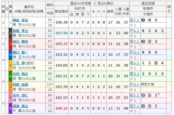 伊東競輪場の5月22日の第11レース