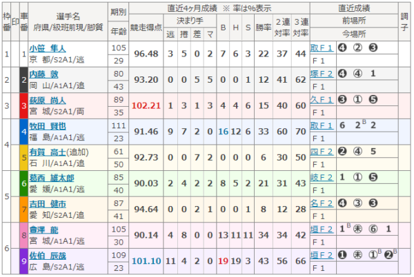 函館競輪場の8月22日の第6レース