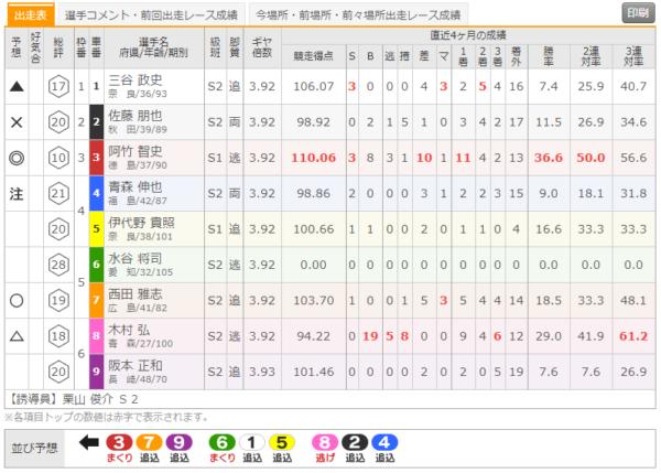 奈良競輪場の7月26日の第10レース