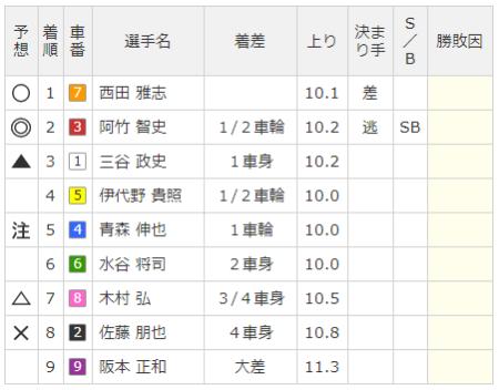 奈良競輪場の7月26日の第10レースの結果