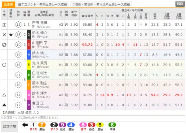 弥彦競輪場の8月7日の第10レース