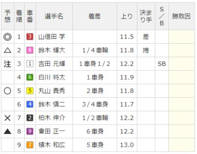 弥彦競輪場の第10レースの結果