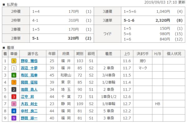 福井競輪場の9月3日の第10レースの結果