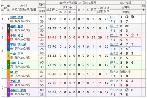 平塚競輪場の9月11日の第1レース