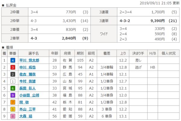平塚競輪場の9月11日の第1レースの結果
