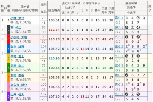 松坂競輪場の9月16日の第5レース