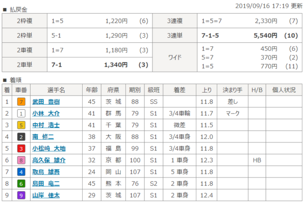 松坂競輪場の9月16日の第5レースの結果