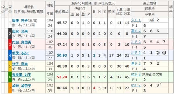 弥彦競輪場の8月20日の第6レース