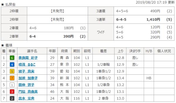 弥彦競輪場の8月20日の第6レースの結果