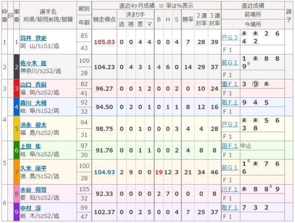 福井競輪場の第10レース