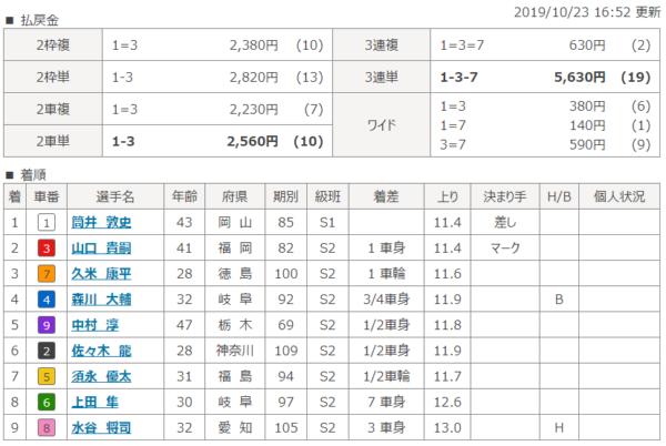 福井競輪場の第10レースの結果