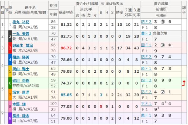 平塚競輪場の第1レース
