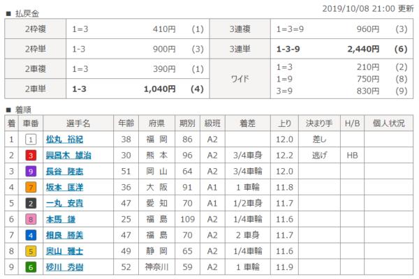 平塚競輪場の第1レースの結果