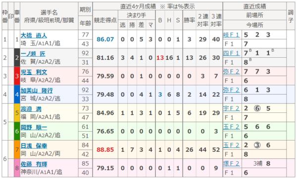 広島競輪場のレース