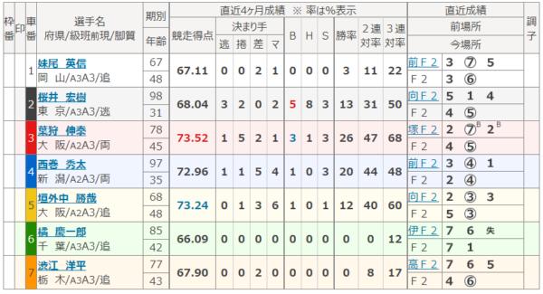 川崎競輪場の第4レース