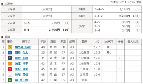 川崎競輪場の第4レースの結果