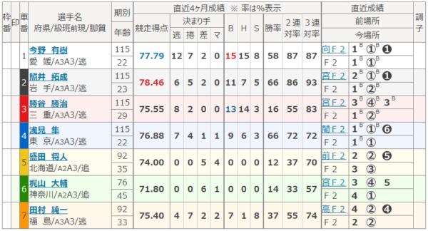 川崎競輪場の第7レース