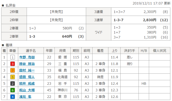 川崎競輪場の第7レースの結果