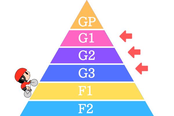 競輪のG1・G2・G3