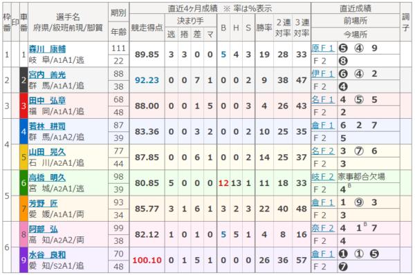 大垣競輪場の第12レース