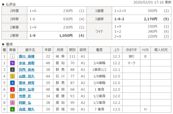 大垣競輪場の第12レースの結果