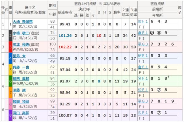 静岡競輪場の第9レース