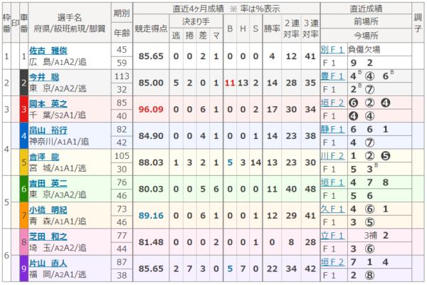 京王閣競輪場の第3レース