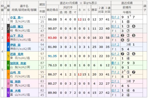 京王閣競輪場の第5レース