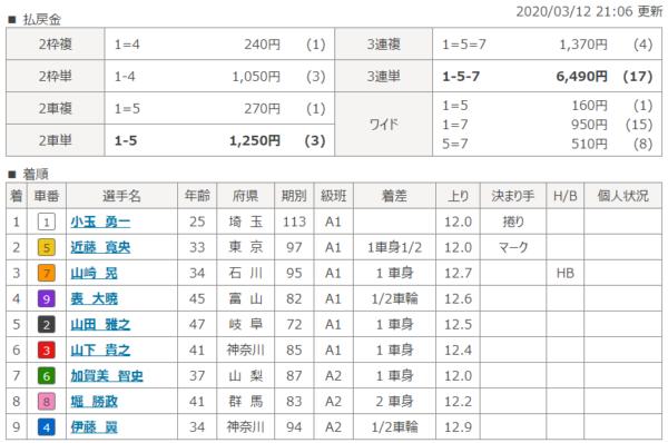 京王閣競輪場の第5レースの結果