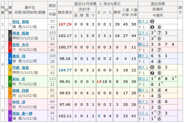 小田原競輪場の第6レース