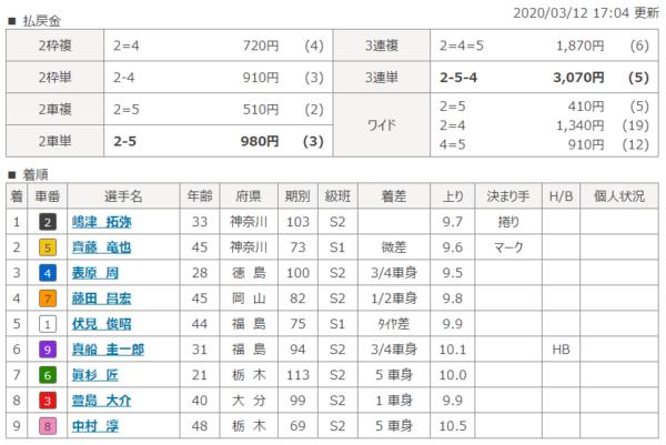 小田原競輪場の第8レースの結果
