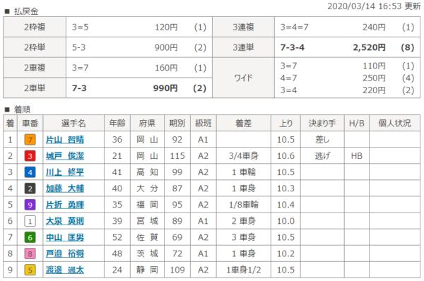 奈良第5Rの結果