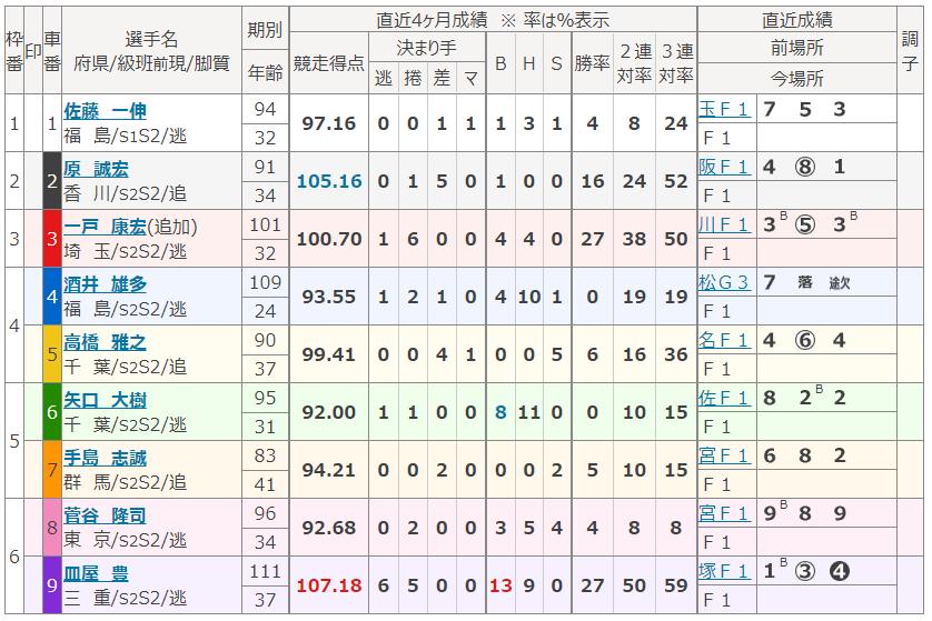 小田原第6Rの出走表