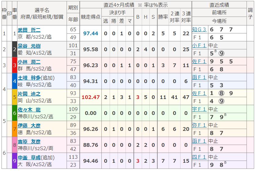 名古屋第7Rの出走表