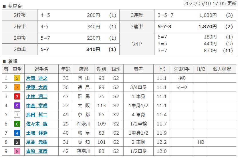 名古屋第7Rのレース結果
