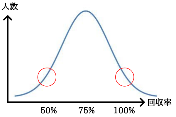 回収率50%と回収率100%