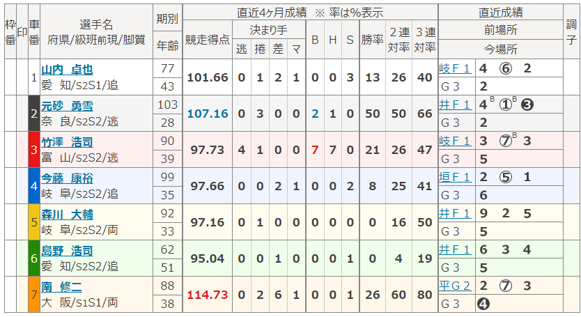 富山第6Rの出走表