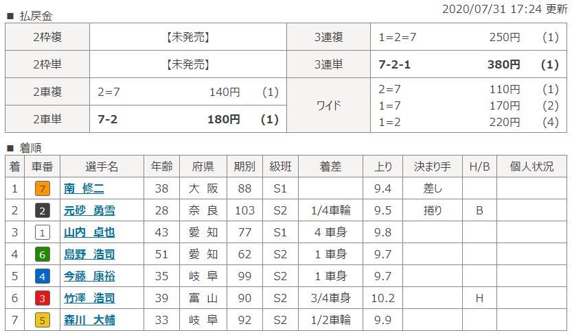 富山第6Rの結果