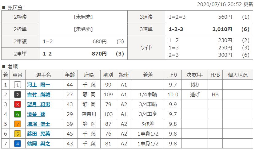 松戸第1Rの結果