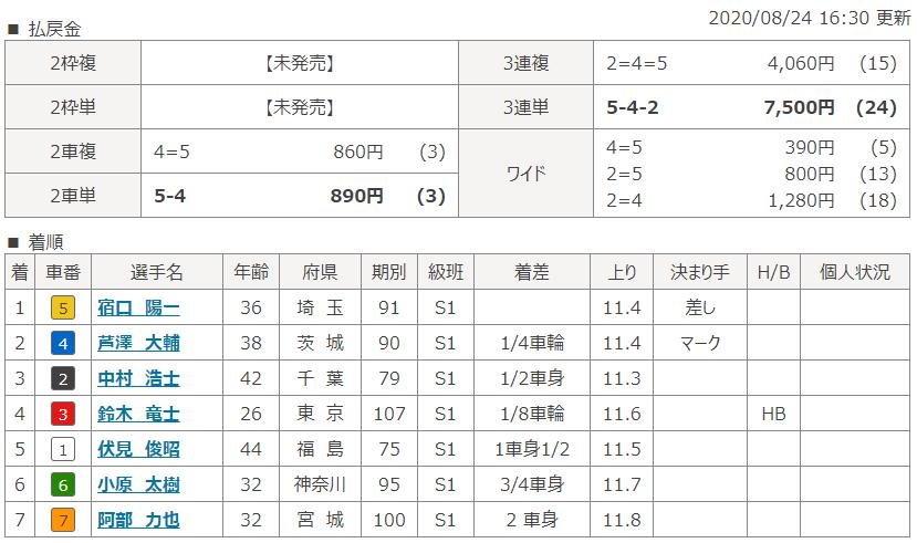 弥彦第9Rのレース結果