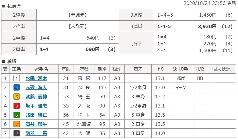 大垣第1Rのレース結果