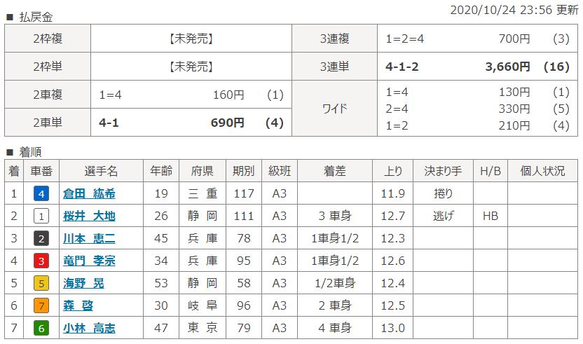 大垣第3Rのレース結果