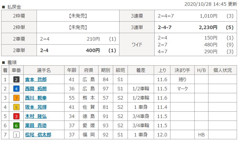 高松第9Rのレース結果