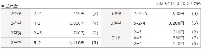 小倉第3Rのレース結果
